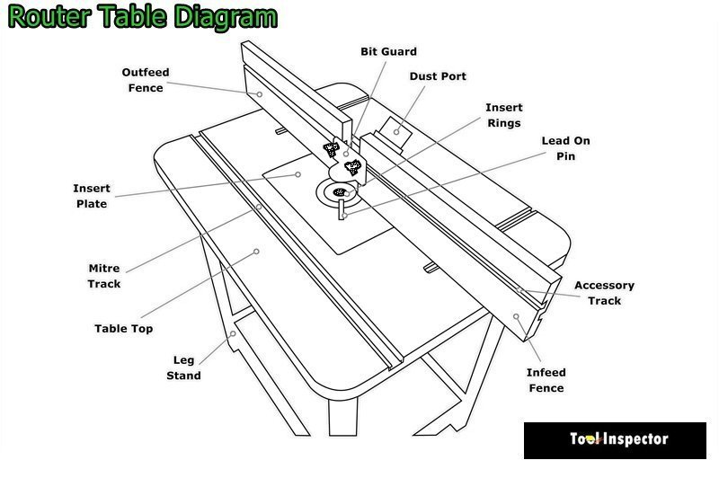 router table diagram